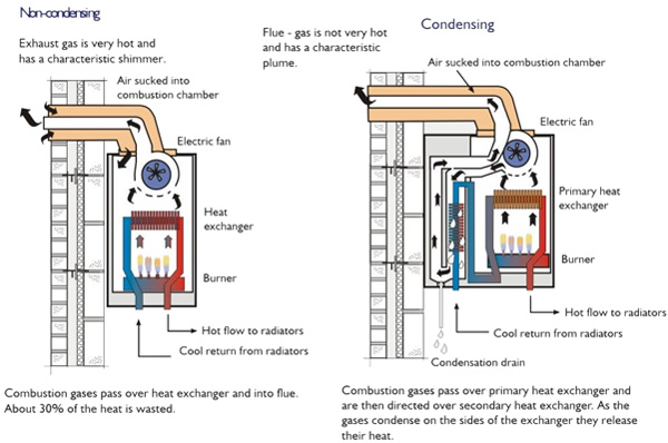 Alaska Boiler Installation, Sales, and Installation Service